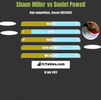 Shaun Miller vs Daniel Powell h2h player stats