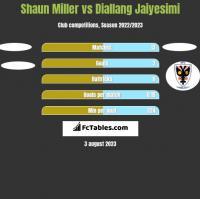 Shaun Miller vs Diallang Jaiyesimi h2h player stats