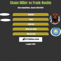Shaun Miller vs Frank Nouble h2h player stats