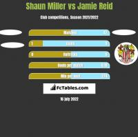 Shaun Miller vs Jamie Reid h2h player stats
