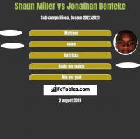 Shaun Miller vs Jonathan Benteke h2h player stats
