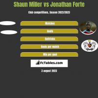 Shaun Miller vs Jonathan Forte h2h player stats