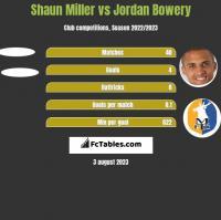 Shaun Miller vs Jordan Bowery h2h player stats