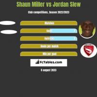 Shaun Miller vs Jordan Slew h2h player stats