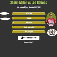 Shaun Miller vs Lee Holmes h2h player stats