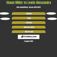 Shaun Miller vs Lewis Alessandra h2h player stats