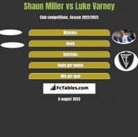 Shaun Miller vs Luke Varney h2h player stats