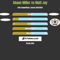 Shaun Miller vs Matt Jay h2h player stats
