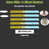 Shaun Miller vs Mikael Mandron h2h player stats