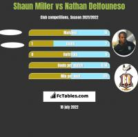 Shaun Miller vs Nathan Delfouneso h2h player stats