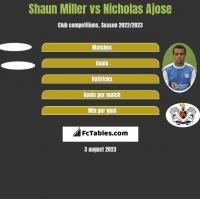 Shaun Miller vs Nicholas Ajose h2h player stats