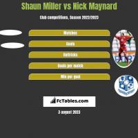 Shaun Miller vs Nick Maynard h2h player stats
