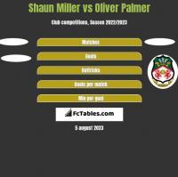 Shaun Miller vs Oliver Palmer h2h player stats