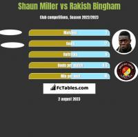 Shaun Miller vs Rakish Bingham h2h player stats