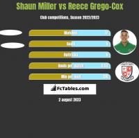 Shaun Miller vs Reece Grego-Cox h2h player stats