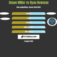 Shaun Miller vs Ryan Bowman h2h player stats