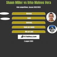 Shaun Miller vs Urko Mateos Vera h2h player stats