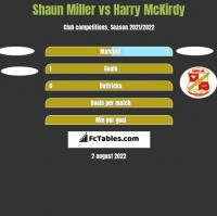 Shaun Miller vs Harry McKirdy h2h player stats