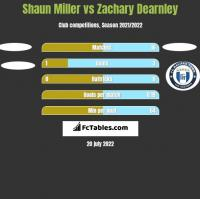 Shaun Miller vs Zachary Dearnley h2h player stats