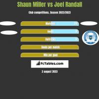 Shaun Miller vs Joel Randall h2h player stats