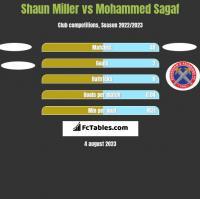 Shaun Miller vs Mohammed Sagaf h2h player stats
