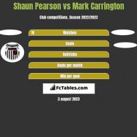 Shaun Pearson vs Mark Carrington h2h player stats
