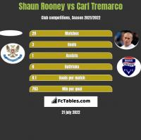 Shaun Rooney vs Carl Tremarco h2h player stats