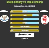 Shaun Rooney vs Jamie Robson h2h player stats