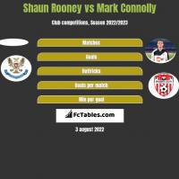 Shaun Rooney vs Mark Connolly h2h player stats
