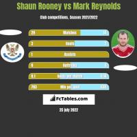 Shaun Rooney vs Mark Reynolds h2h player stats