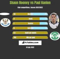 Shaun Rooney vs Paul Hanlon h2h player stats