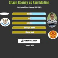 Shaun Rooney vs Paul McGinn h2h player stats