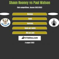 Shaun Rooney vs Paul Watson h2h player stats