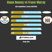 Shaun Rooney vs Fraser Murray h2h player stats