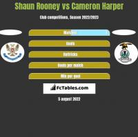 Shaun Rooney vs Cameron Harper h2h player stats