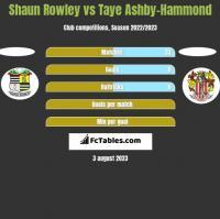 Shaun Rowley vs Taye Ashby-Hammond h2h player stats