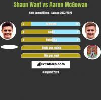 Shaun Want vs Aaron McGowan h2h player stats