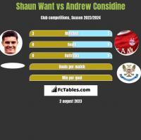 Shaun Want vs Andrew Considine h2h player stats