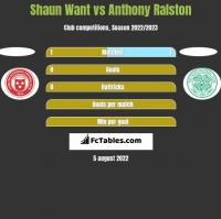 Shaun Want vs Anthony Ralston h2h player stats