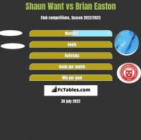 Shaun Want vs Brian Easton h2h player stats
