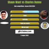 Shaun Want vs Charles Dunne h2h player stats