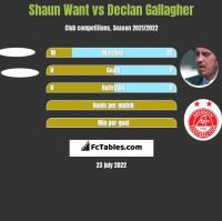 Shaun Want vs Declan Gallagher h2h player stats