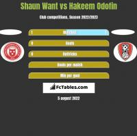 Shaun Want vs Hakeem Odofin h2h player stats