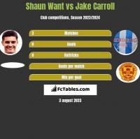 Shaun Want vs Jake Carroll h2h player stats