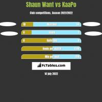 Shaun Want vs KaaPo h2h player stats