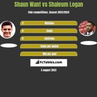 Shaun Want vs Shaleum Logan h2h player stats