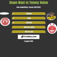 Shaun Want vs Tommy Hoban h2h player stats