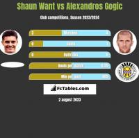 Shaun Want vs Alexandros Gogic h2h player stats