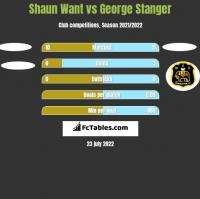 Shaun Want vs George Stanger h2h player stats