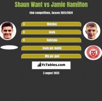 Shaun Want vs Jamie Hamilton h2h player stats